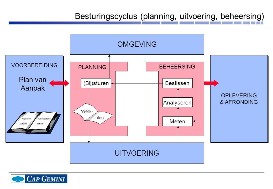 OPLEVERING & AFRONDING OPLEVERING & AFRONDING VOORBEREIDING PLANNING BEHEERSING (Bij)sturen Plan van Aanpak OMGEVING Beslissen Analyseren Meten Werk-