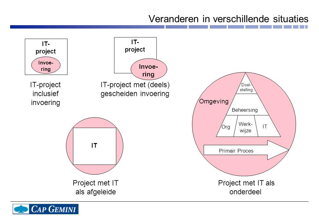 IT- project Invoe- ring IT- project Doel- stelling Beheersing Org Werk- wijze IT Omgeving Invoe- ring IT Primair Proces Project met IT als afgeleide Project met IT als onderdeel IT-project inclusief invoering IT-project met (deels) gescheiden invoering Veranderen in verschillende situaties