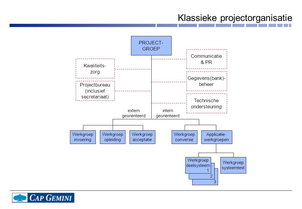 3 2 Gegevens(bank)- beheer Communicatie & PR Kwaliteits- zorg Technische ondersteuning Projectbureau (inclusief secretariaat) Werkgroep invoering Werk