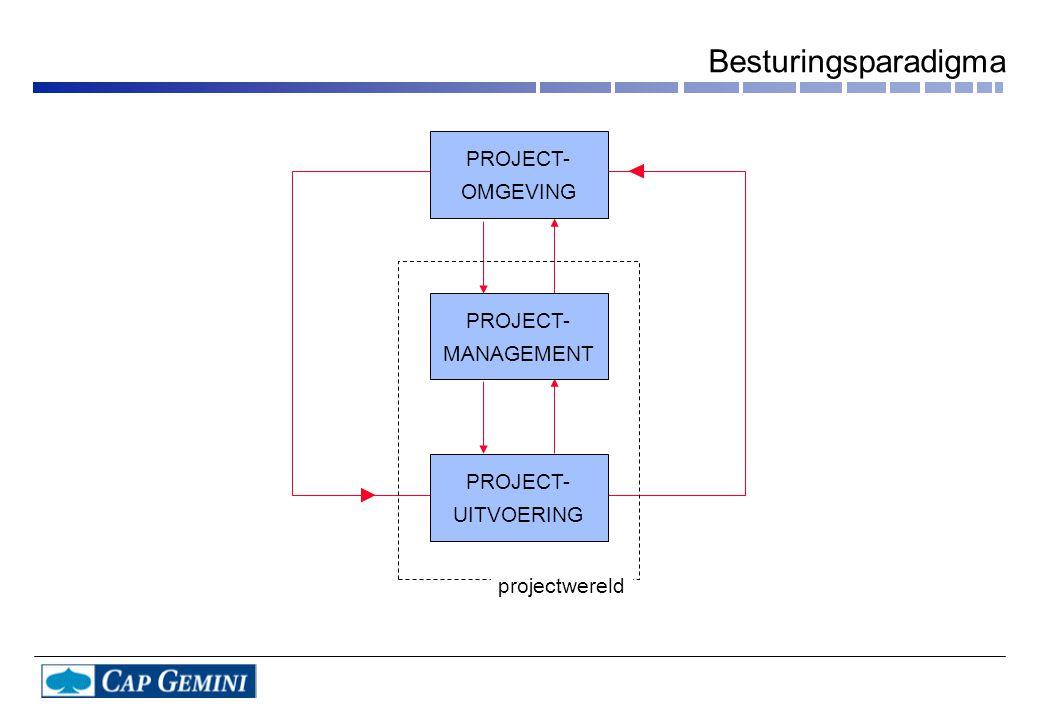 OPLEVERING & AFRONDING OPLEVERING & AFRONDING VOORBEREIDING PLANNING BEHEERSING (Bij)sturen Plan van Aanpak OMGEVING Beslissen Analyseren Meten Werk- plan UITVOERING Opdracht Aanpak Voorwaarden Plannen Besturingscyclus (planning, uitvoering, beheersing)