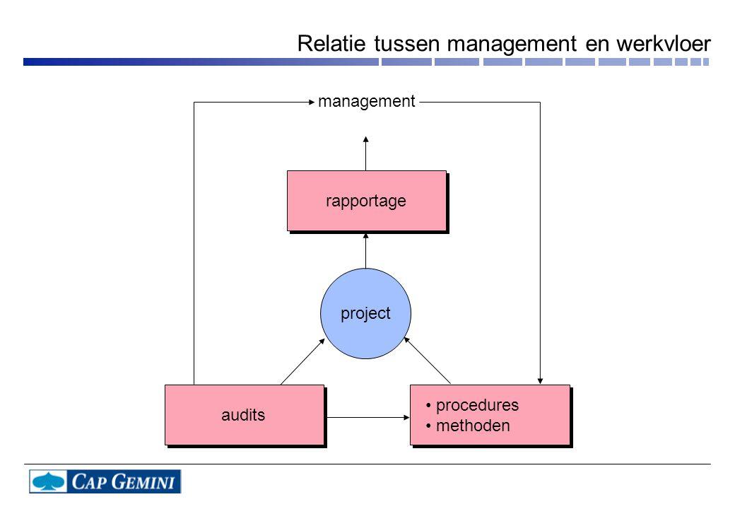 opwaarts neerwaartse decompositie WAAROM WAAROVER WAT (specificatie van het systeem) WAT (specificatie van het systeem) projectplan (+ realisatie- gegevens) projectplan (+ realisatie- gegevens) TAAK detailplan voortgangs- gegevens voortgangs- gegevens schatting De centrale rol van de ontwikkeltaak
