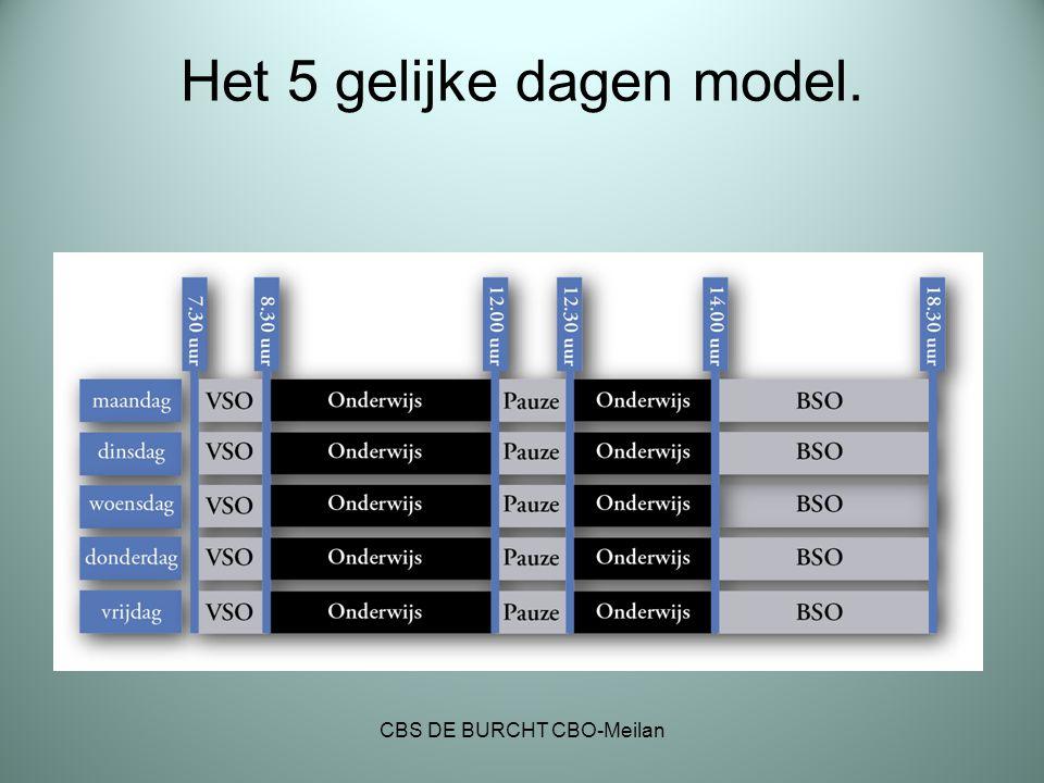 Het 5 gelijke dagen model. CBS DE BURCHT CBO-Meilan