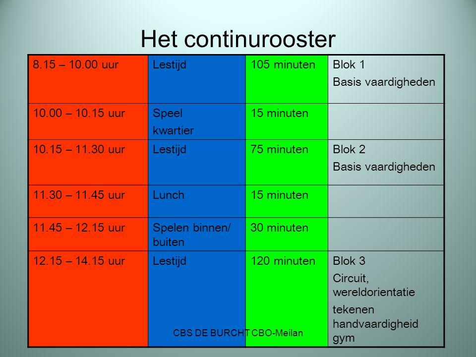 Het continurooster 8.15 – 10.00 uurLestijd105 minutenBlok 1 Basis vaardigheden 10.00 – 10.15 uurSpeel kwartier 15 minuten 10.15 – 11.30 uurLestijd75 m