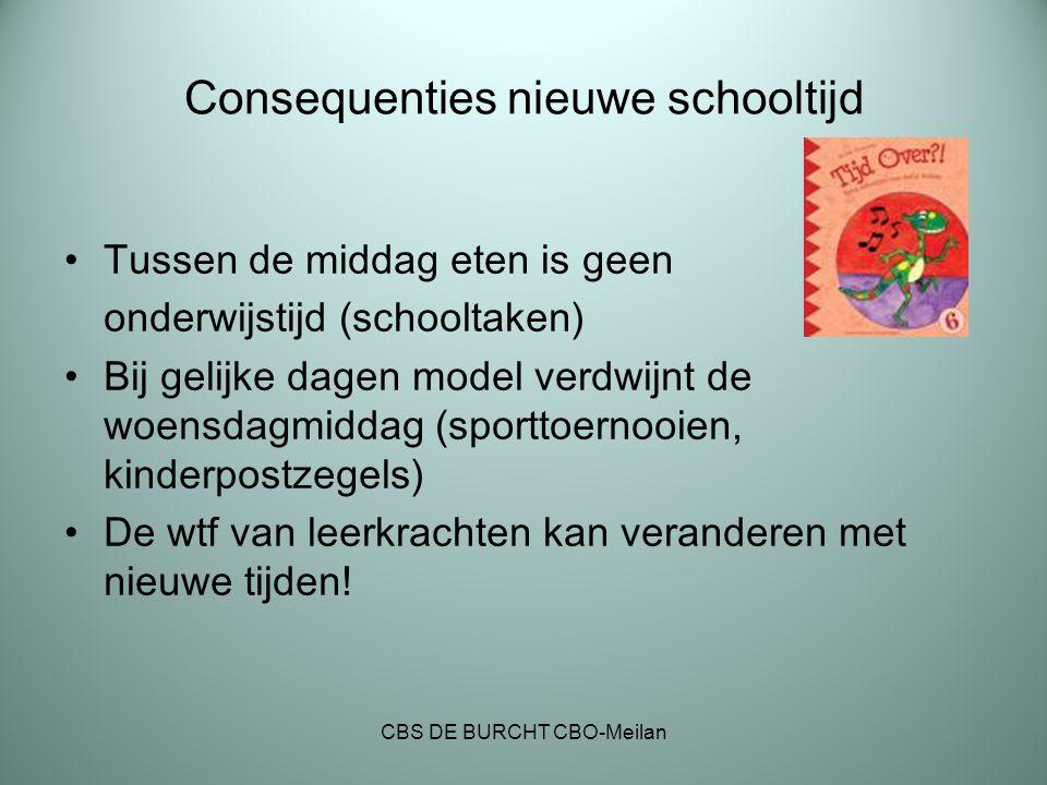 Consequenties nieuwe schooltijd Tussen de middag eten is geen onderwijstijd (schooltaken) Bij gelijke dagen model verdwijnt de woensdagmiddag (sportto