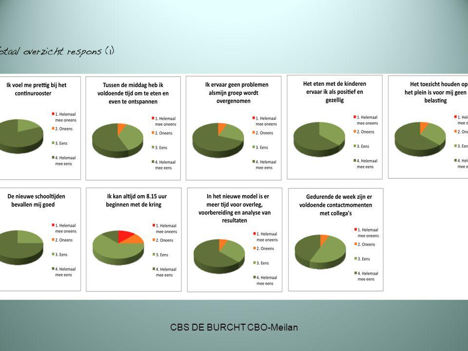 Onderwijsresultaten Onderwijsresultaten van traditioneel schoolrooster naar continurooster.