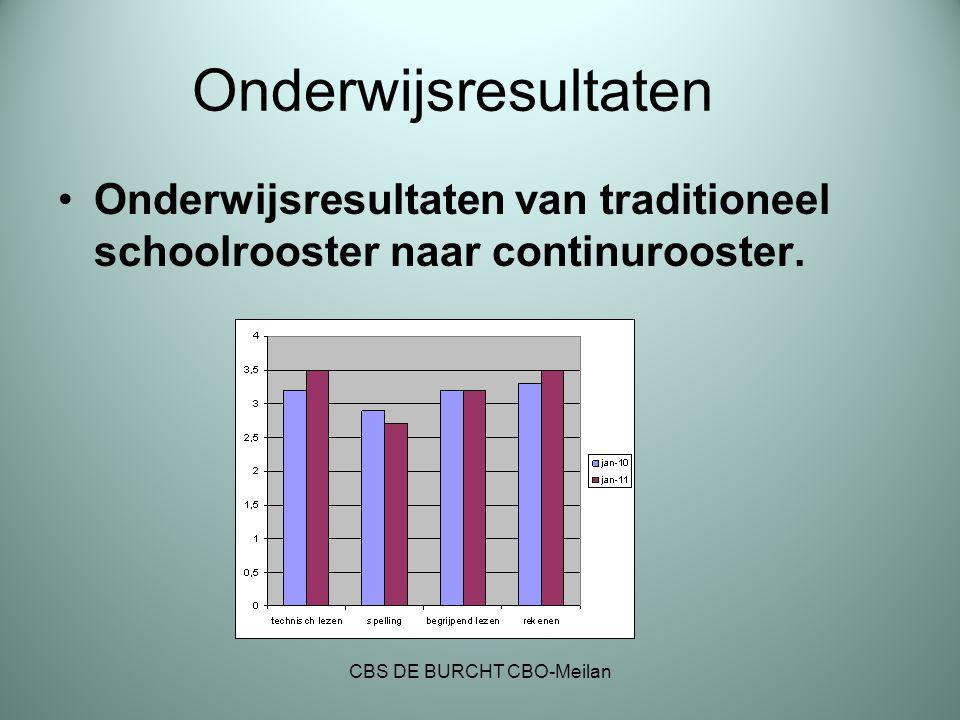 Onderwijsresultaten Onderwijsresultaten van traditioneel schoolrooster naar continurooster. CBS DE BURCHT CBO-Meilan