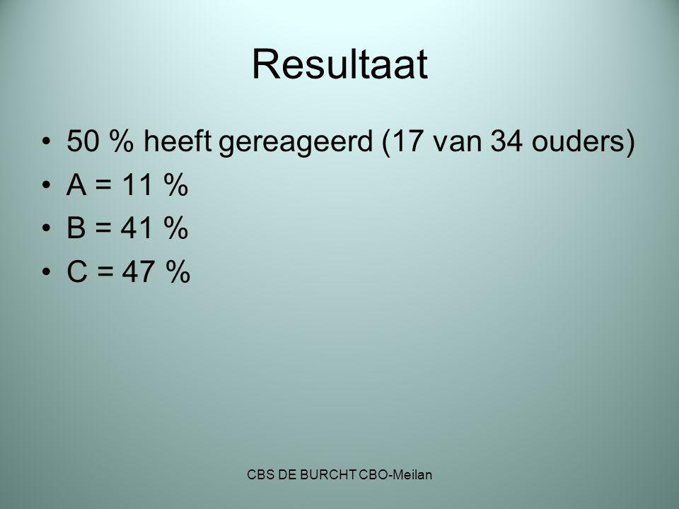 Resultaat 50 % heeft gereageerd (17 van 34 ouders) A = 11 % B = 41 % C = 47 % CBS DE BURCHT CBO-Meilan