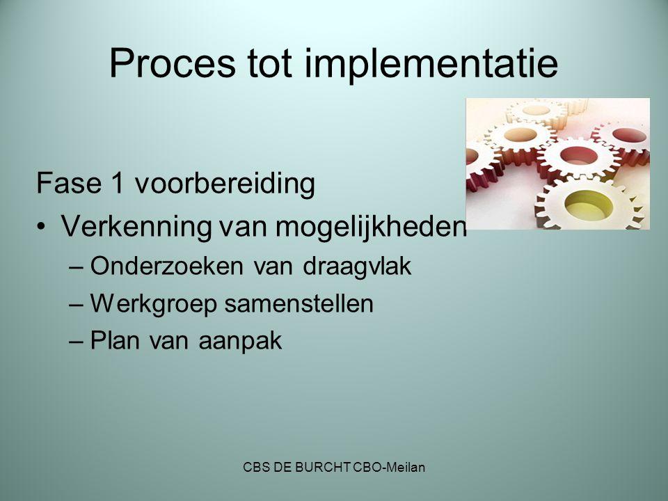 Proces tot implementatie Fase 1 voorbereiding Verkenning van mogelijkheden –Onderzoeken van draagvlak –Werkgroep samenstellen –Plan van aanpak CBS DE