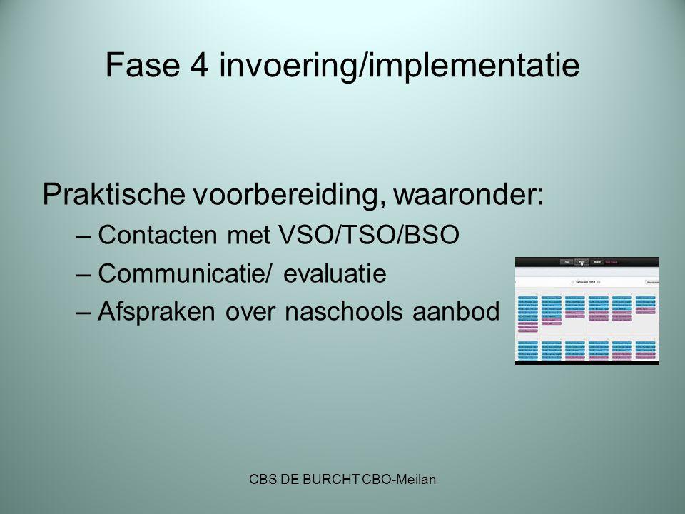 Fase 4 invoering/implementatie Praktische voorbereiding, waaronder: –Contacten met VSO/TSO/BSO –Communicatie/ evaluatie –Afspraken over naschools aanb