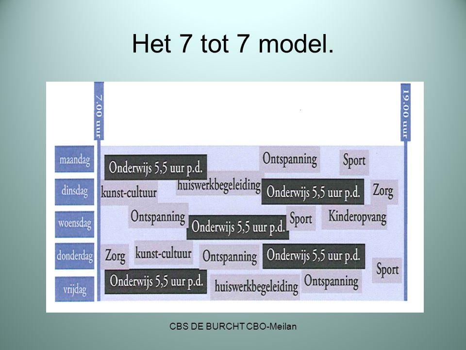 Het 7 tot 7 model. CBS DE BURCHT CBO-Meilan