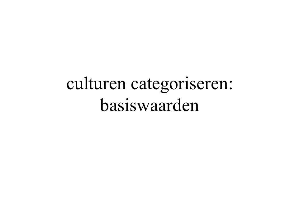 culturen categoriseren: basiswaarden