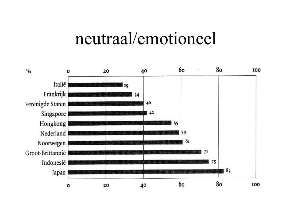 neutraal/emotioneel