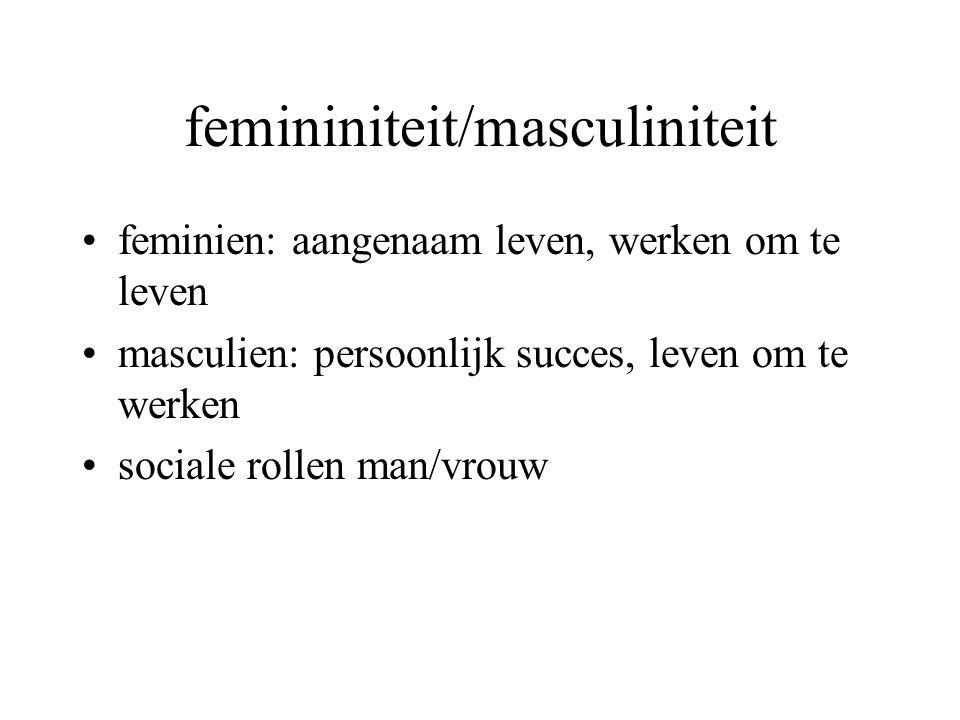 femininiteit/masculiniteit feminien: aangenaam leven, werken om te leven masculien: persoonlijk succes, leven om te werken sociale rollen man/vrouw