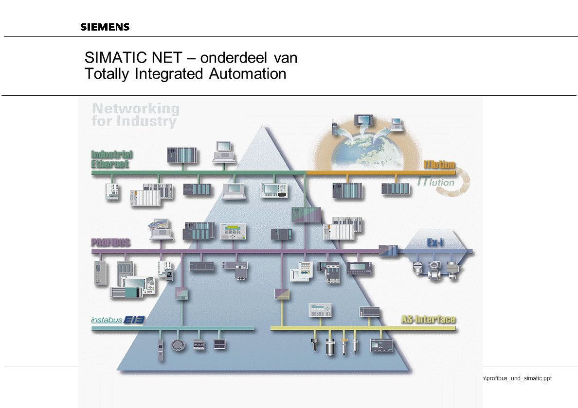 20 SIMATIC - Totally Integrated Automation (TIA) A&D AS V7/ Page 51 i:\folien\aqufol\deutsch\profibus_und_simatic.ppt 03/98 Failsafe software Handtekening