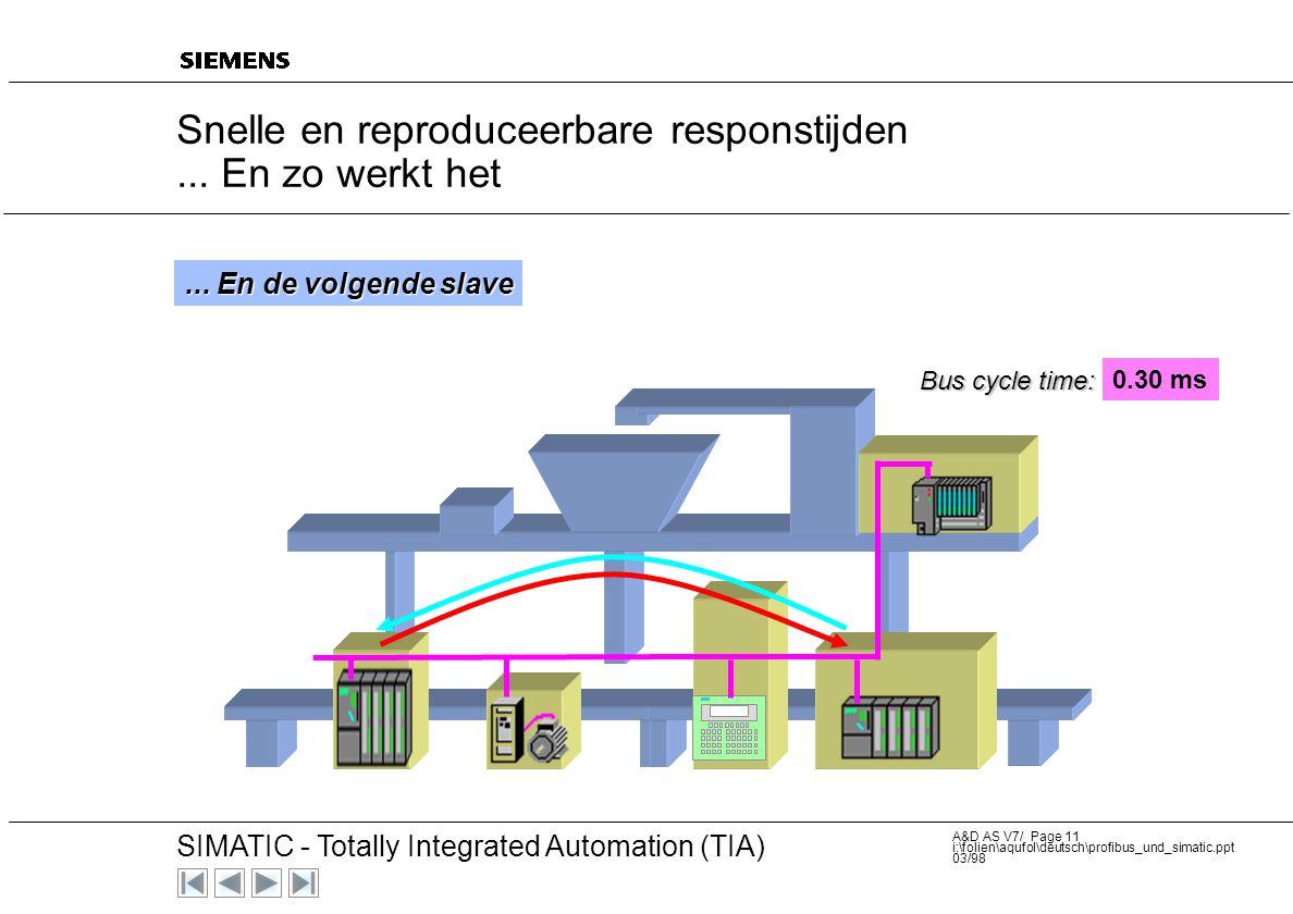 20 SIMATIC - Totally Integrated Automation (TIA) A&D AS V7/ Page 10 i:\folien\aqufol\deutsch\profibus_und_simatic.ppt 03/98 de master adresseerd de vo
