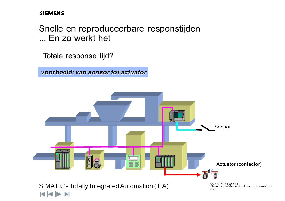 20 SIMATIC - Totally Integrated Automation (TIA) A&D AS V7/ Page 13 i:\folien\aqufol\deutsch\profibus_und_simatic.ppt 03/98 Bus cycle time: 0.10 ms Nu