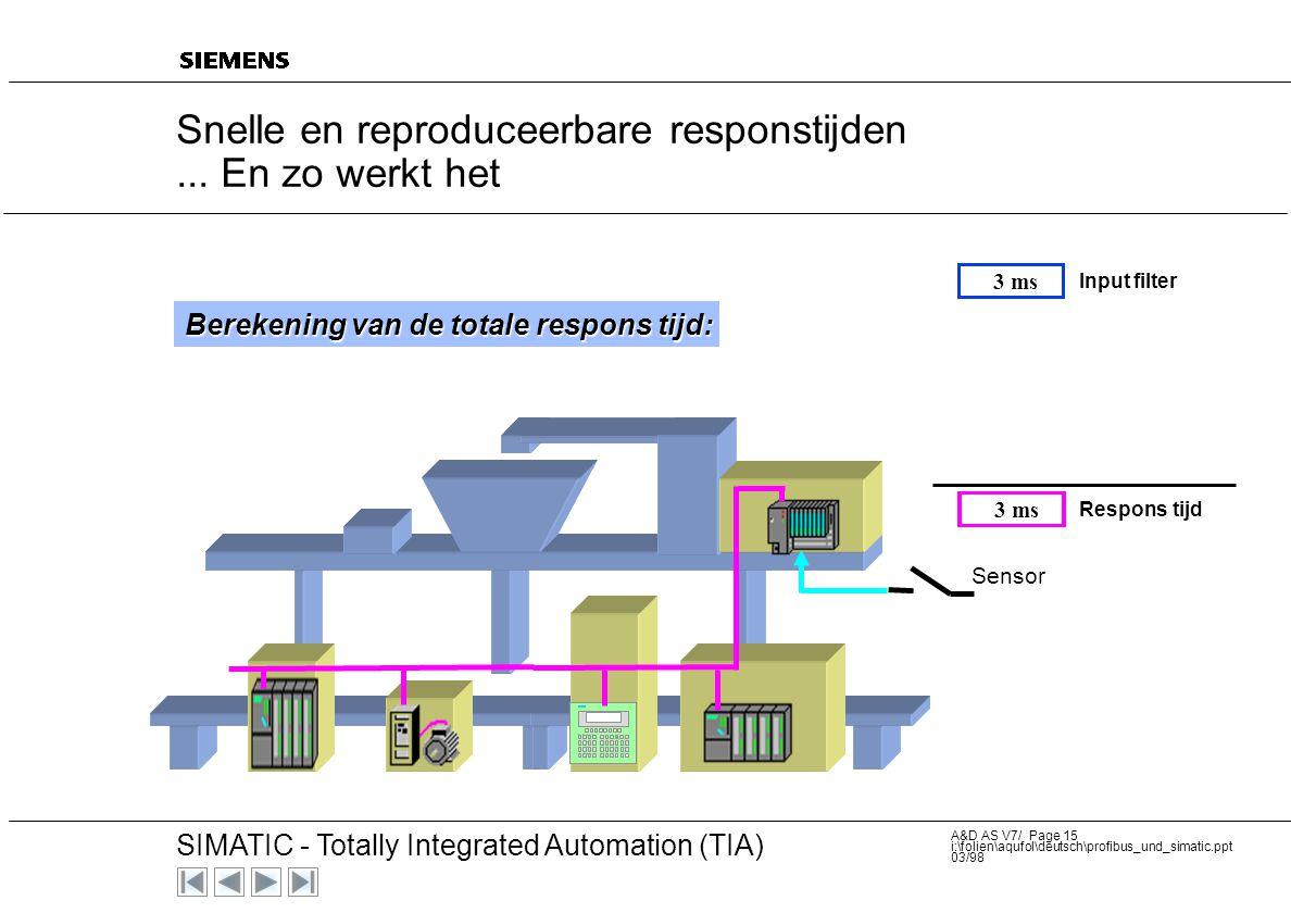 20 SIMATIC - Totally Integrated Automation (TIA) A&D AS V7/ Page 14 i:\folien\aqufol\deutsch\profibus_und_simatic.ppt 03/98 voorbeeld: van sensor tot
