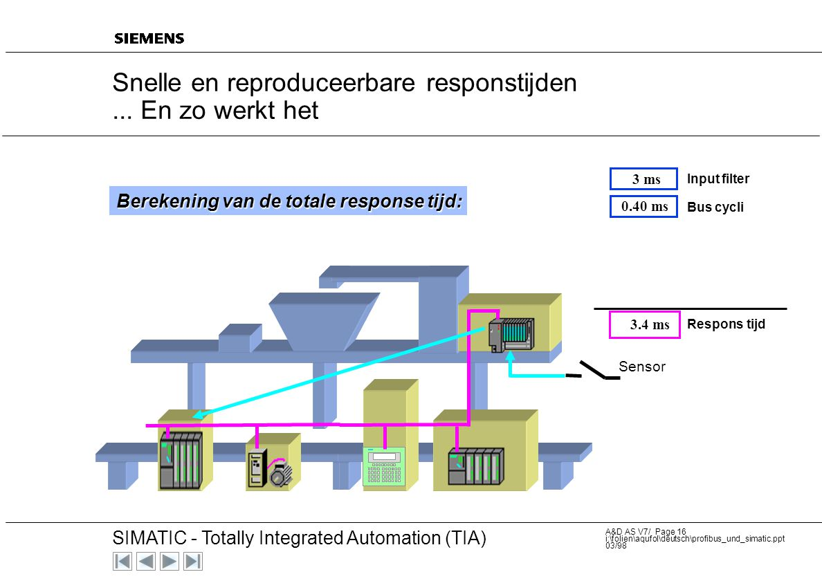20 SIMATIC - Totally Integrated Automation (TIA) A&D AS V7/ Page 15 i:\folien\aqufol\deutsch\profibus_und_simatic.ppt 03/98 Sensor 3 ms Input filter 0