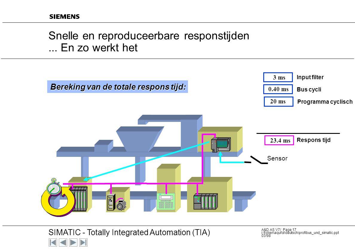 20 SIMATIC - Totally Integrated Automation (TIA) A&D AS V7/ Page 16 i:\folien\aqufol\deutsch\profibus_und_simatic.ppt 03/98 Berekening van de totale r