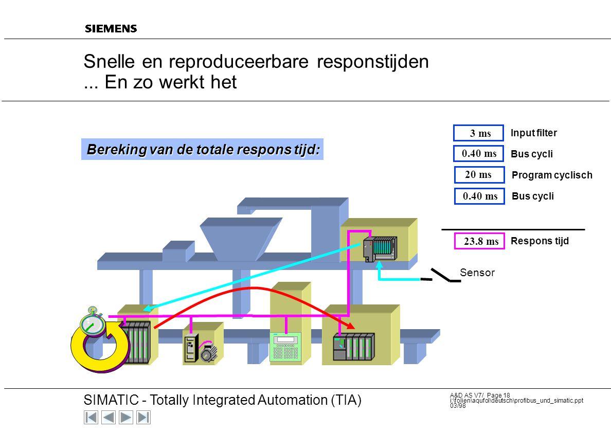 20 SIMATIC - Totally Integrated Automation (TIA) A&D AS V7/ Page 17 i:\folien\aqufol\deutsch\profibus_und_simatic.ppt 03/98 Bereking van de totale res