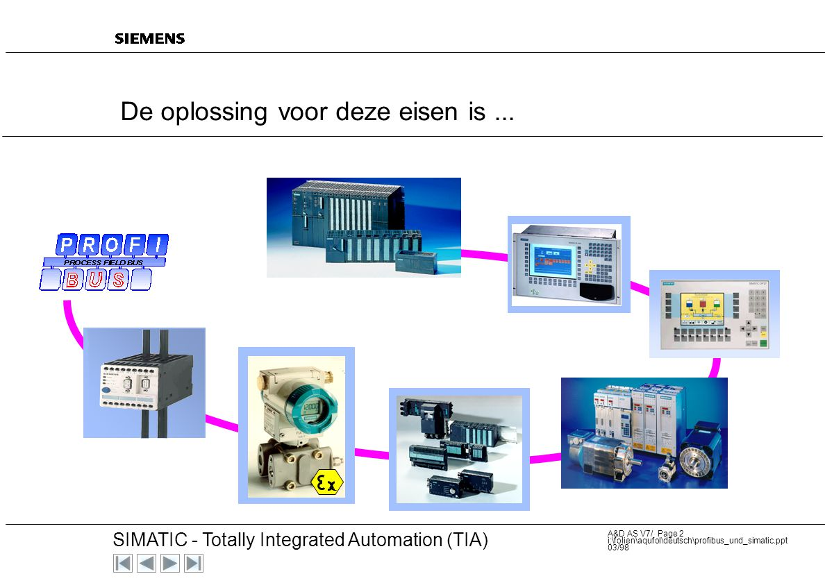 20 SIMATIC - Totally Integrated Automation (TIA) A&D AS V7/ Page 1 i:\folien\aqufol\deutsch\profibus_und_simatic.ppt 03/98 SIMATIC NET – onderdeel van
