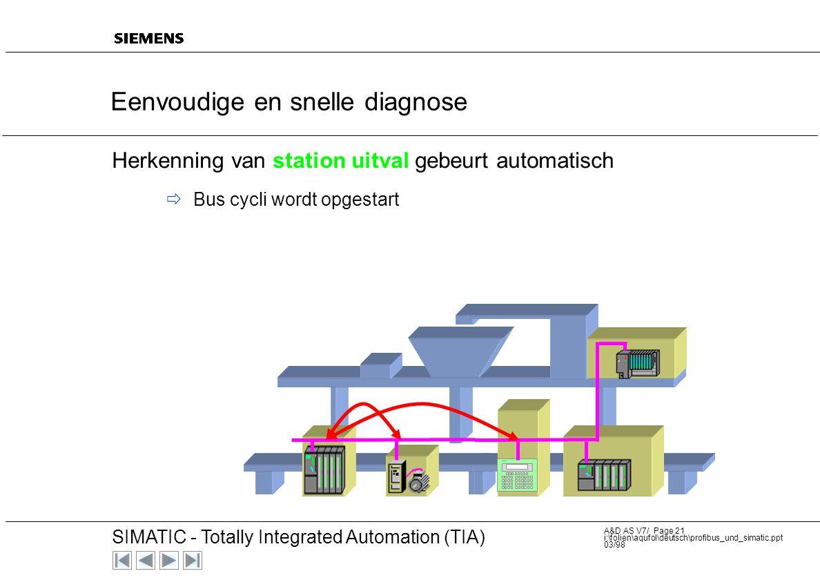 20 SIMATIC - Totally Integrated Automation (TIA) A&D AS V7/ Page 20 i:\folien\aqufol\deutsch\profibus_und_simatic.ppt 03/98 Conclusie: de bus cyclisch