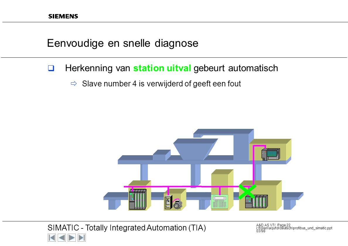 20 SIMATIC - Totally Integrated Automation (TIA) A&D AS V7/ Page 21 i:\folien\aqufol\deutsch\profibus_und_simatic.ppt 03/98 Eenvoudige en snelle diagn