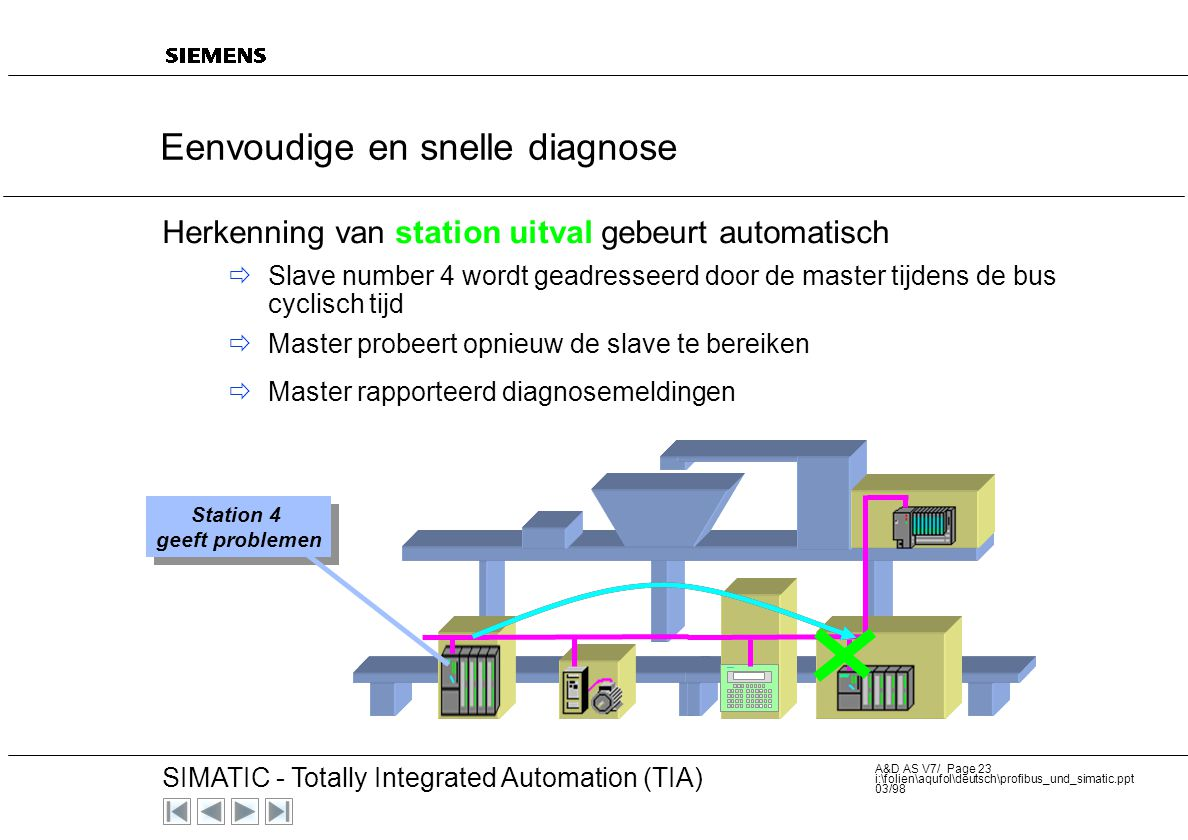 20 SIMATIC - Totally Integrated Automation (TIA) A&D AS V7/ Page 22 i:\folien\aqufol\deutsch\profibus_und_simatic.ppt 03/98  Herkenning van station u