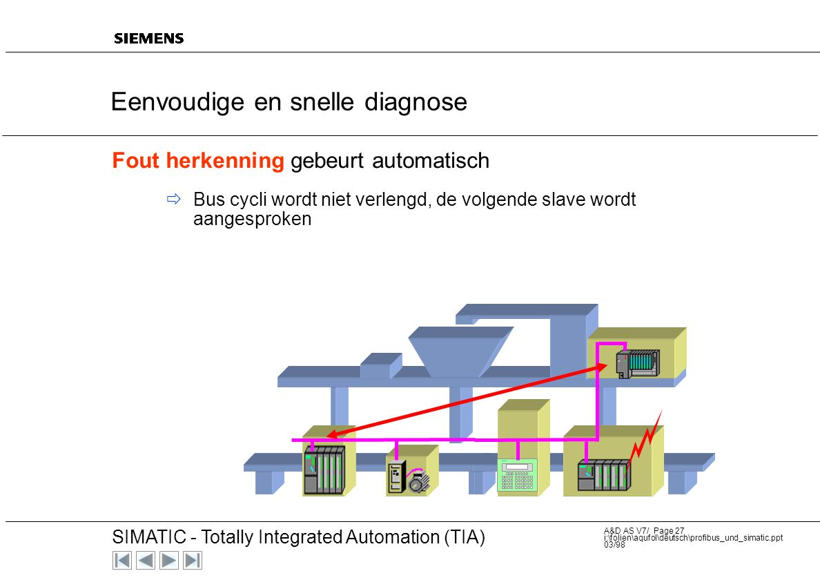 20 SIMATIC - Totally Integrated Automation (TIA) A&D AS V7/ Page 26 i:\folien\aqufol\deutsch\profibus_und_simatic.ppt 03/98 Fout herkenning gebeurt au