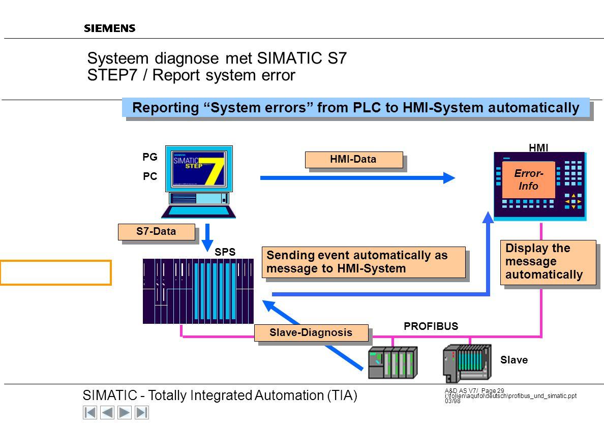 20 SIMATIC - Totally Integrated Automation (TIA) A&D AS V7/ Page 28 i:\folien\aqufol\deutsch\profibus_und_simatic.ppt 03/98 ... Het is zeer eenvoudig