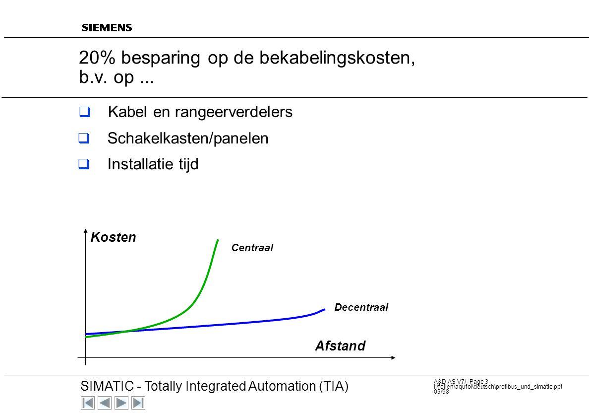 20 SIMATIC - Totally Integrated Automation (TIA) A&D AS V7/ Page 3 i:\folien\aqufol\deutsch\profibus_und_simatic.ppt 03/98 20% besparing op de bekabelingskosten, b.v.