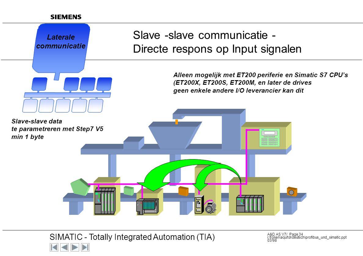 20 SIMATIC - Totally Integrated Automation (TIA) A&D AS V7/ Page 33 i:\folien\aqufol\deutsch\profibus_und_simatic.ppt 03/98 Nieuwe ontwikkelingen - de