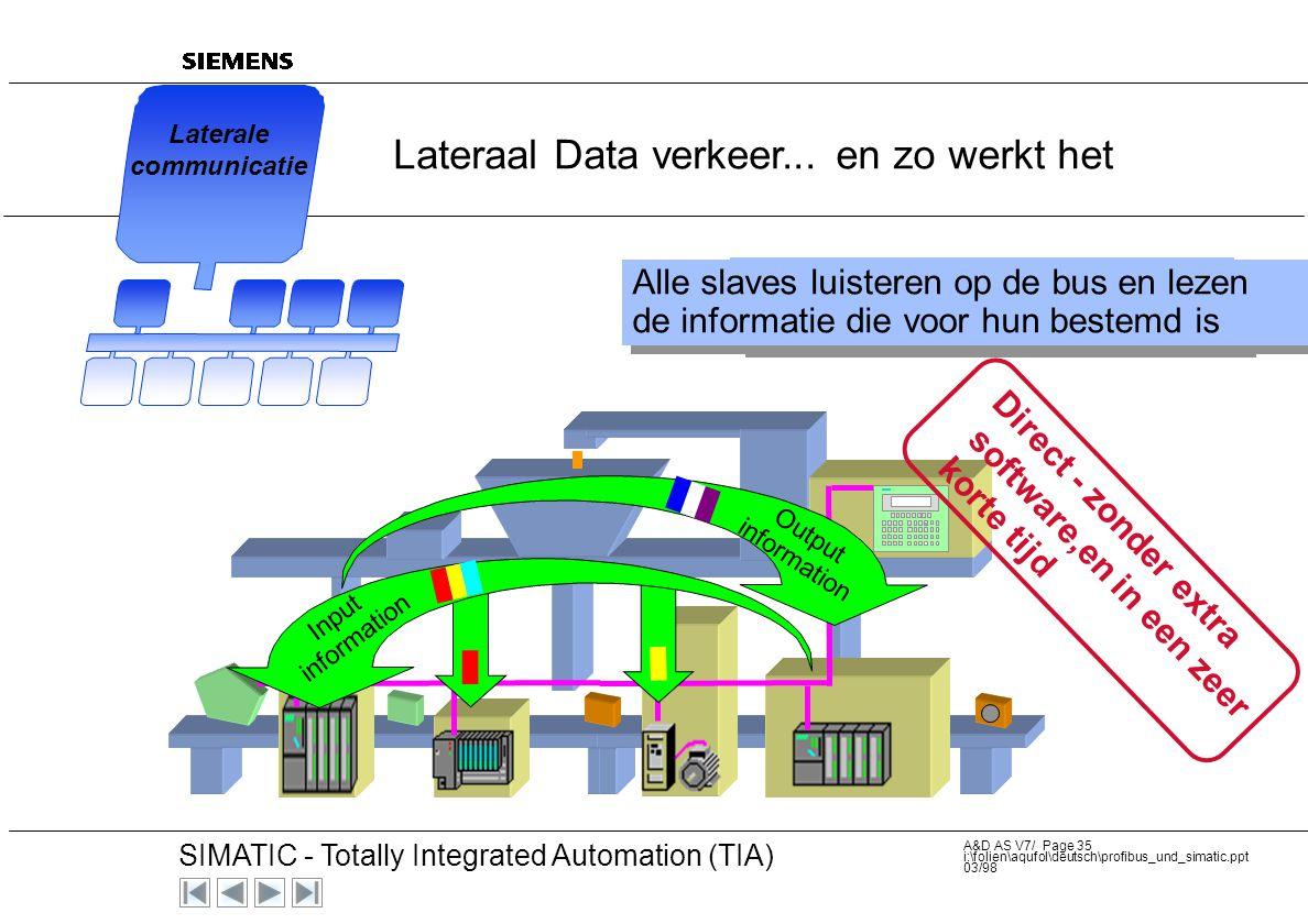 20 SIMATIC - Totally Integrated Automation (TIA) A&D AS V7/ Page 34 i:\folien\aqufol\deutsch\profibus_und_simatic.ppt 03/98 Slave -slave communicatie