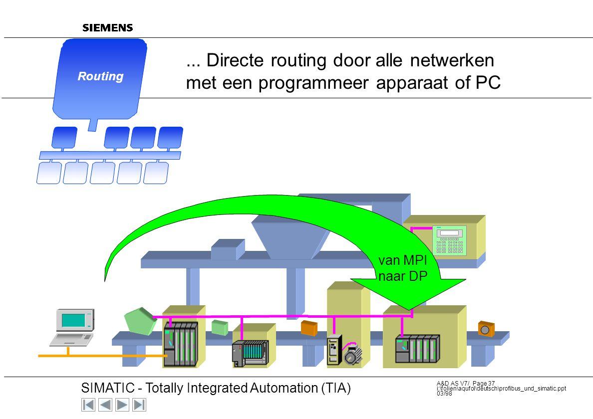 20 SIMATIC - Totally Integrated Automation (TIA) A&D AS V7/ Page 36 i:\folien\aqufol\deutsch\profibus_und_simatic.ppt 03/98... Directe routing door al