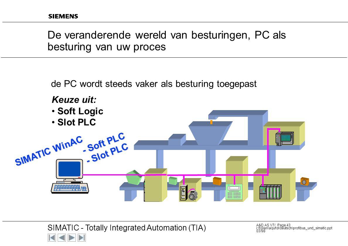 20 SIMATIC - Totally Integrated Automation (TIA) A&D AS V7/ Page 42 i:\folien\aqufol\deutsch\profibus_und_simatic.ppt 03/98 De veranderende wereld van