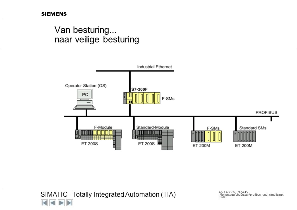 20 SIMATIC - Totally Integrated Automation (TIA) A&D AS V7/ Page 44 i:\folien\aqufol\deutsch\profibus_und_simatic.ppt 03/98...Low cost...Modulair...IP