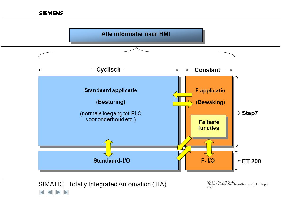 20 SIMATIC - Totally Integrated Automation (TIA) A&D AS V7/ Page 46 i:\folien\aqufol\deutsch\profibus_und_simatic.ppt 03/98 Type SIMATIC F-Controller.