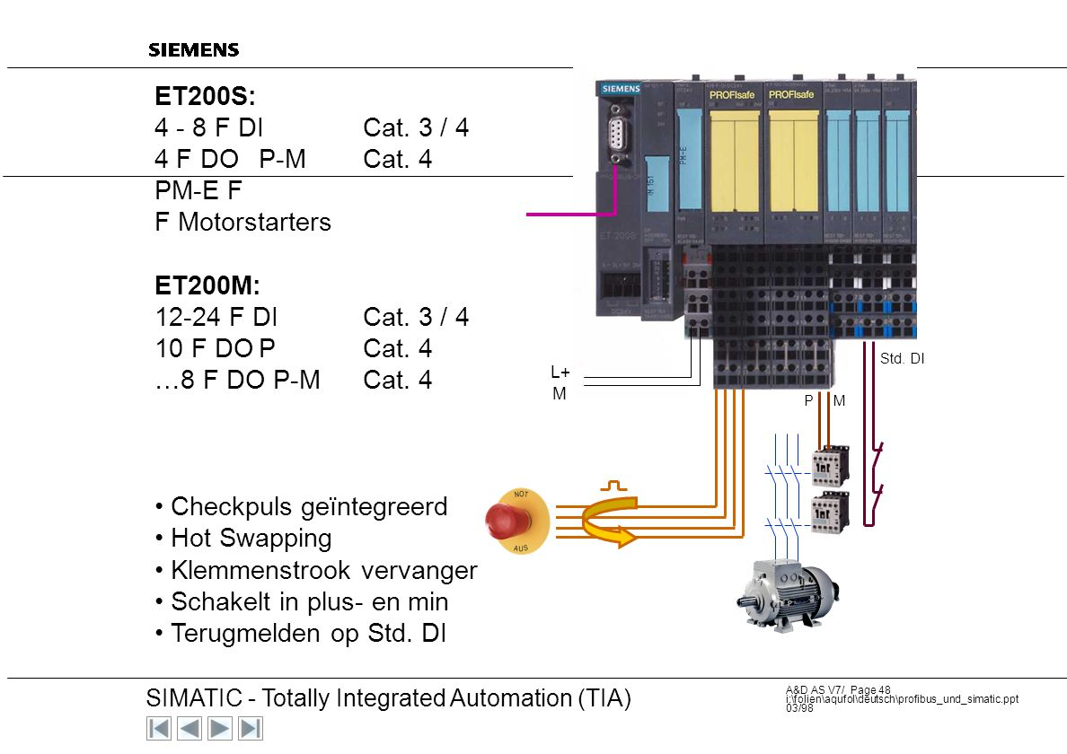 20 SIMATIC - Totally Integrated Automation (TIA) A&D AS V7/ Page 47 i:\folien\aqufol\deutsch\profibus_und_simatic.ppt 03/98 F applicatie (Bewaking) Fa