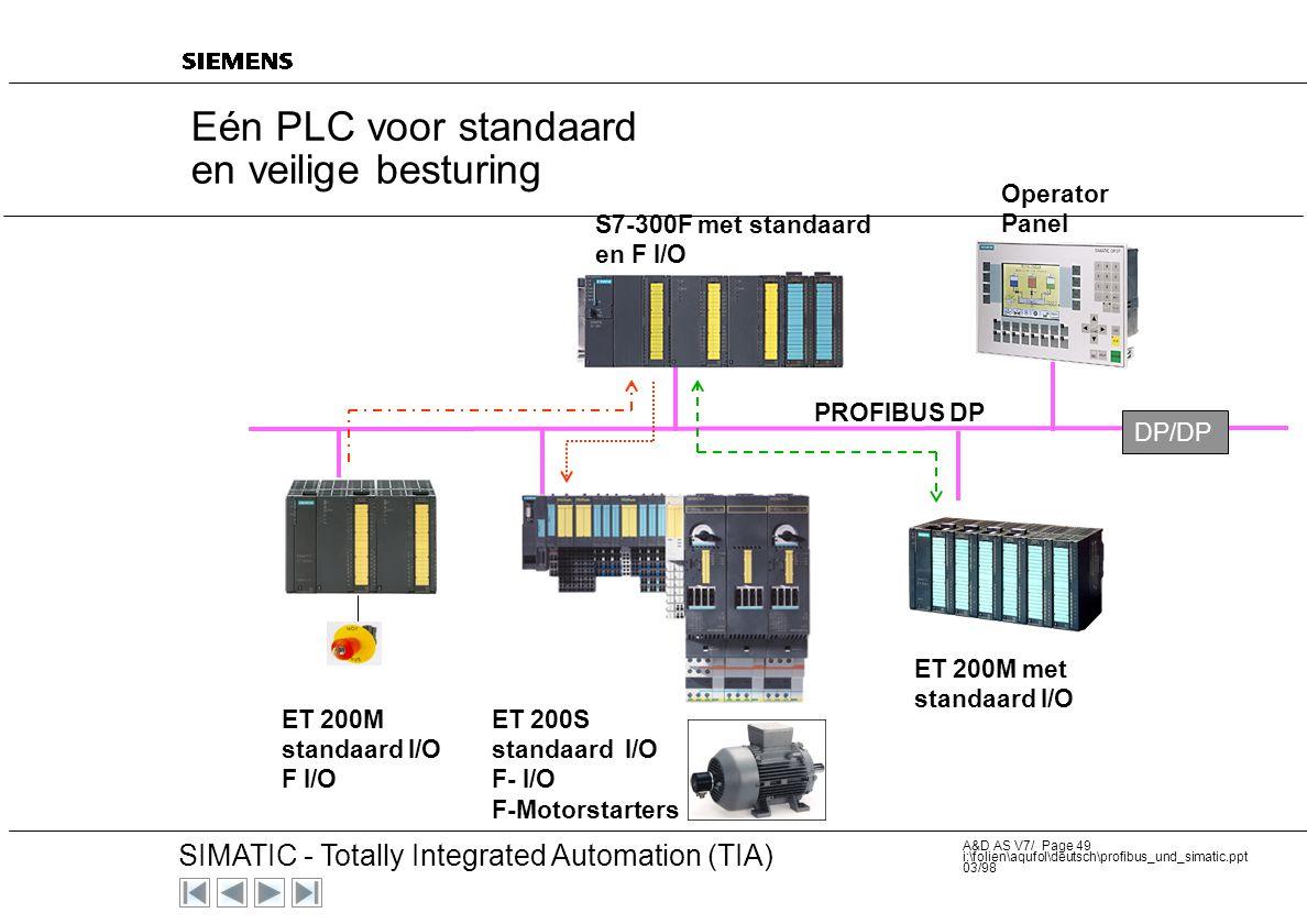 20 SIMATIC - Totally Integrated Automation (TIA) A&D AS V7/ Page 48 i:\folien\aqufol\deutsch\profibus_und_simatic.ppt 03/98 ET200S: 4 - 8 F DI Cat. 3