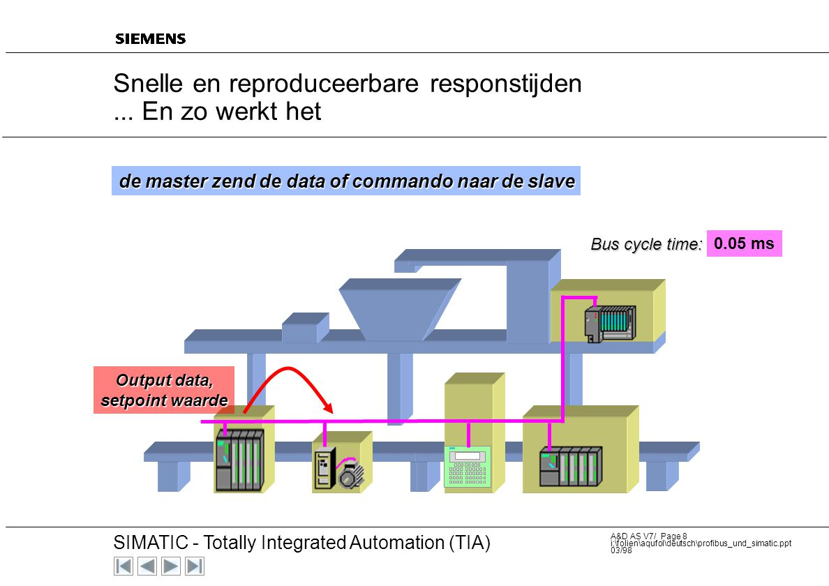 20 SIMATIC - Totally Integrated Automation (TIA) A&D AS V7/ Page 7 i:\folien\aqufol\deutsch\profibus_und_simatic.ppt 03/98 Profibus is opgebouwd uit s