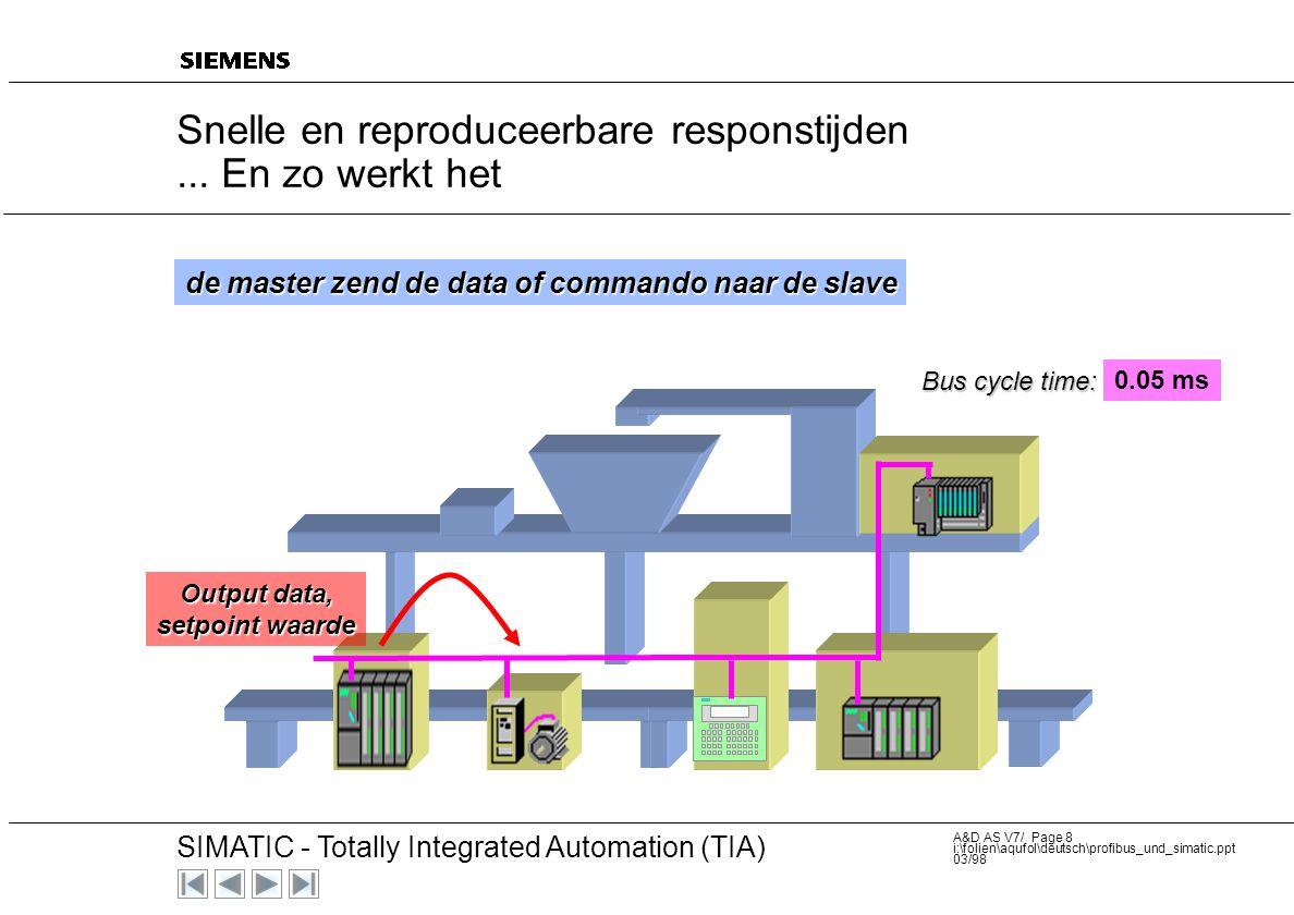 20 SIMATIC - Totally Integrated Automation (TIA) A&D AS V7/ Page 8 i:\folien\aqufol\deutsch\profibus_und_simatic.ppt 03/98 Snelle en reproduceerbare responstijden...