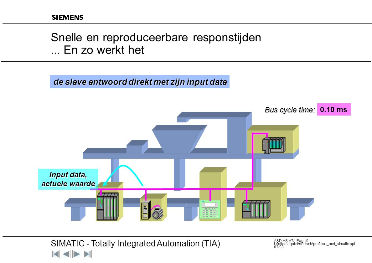 20 SIMATIC - Totally Integrated Automation (TIA) A&D AS V7/ Page 29 i:\folien\aqufol\deutsch\profibus_und_simatic.ppt 03/98 Systeem diagnose met SIMATIC S7 STEP7 / Report system error Reporting System errors from PLC to HMI-System automatically PROFIBUS HMI SPS Slave PG PC Slave-Diagnosis Sending event automatically as message to HMI-System S7-Data Error- Info HMI-Data Display the message automatically