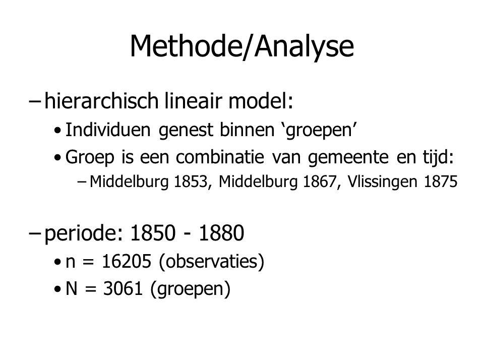 Methode/Analyse –hierarchisch lineair model: Individuen genest binnen 'groepen' Groep is een combinatie van gemeente en tijd: –Middelburg 1853, Middel