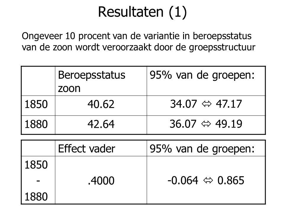Resultaten (1) Beroepsstatus zoon 95% van de groepen: 185040.6234.07  47.17 188042.6436.07  49.19 Effect vader95% van de groepen: 1850 - 1880.4000-0