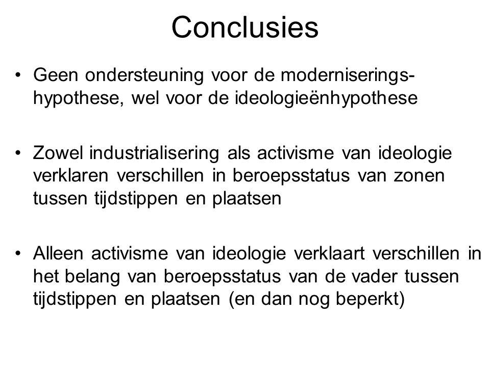 Conclusies Geen ondersteuning voor de moderniserings- hypothese, wel voor de ideologieënhypothese Zowel industrialisering als activisme van ideologie