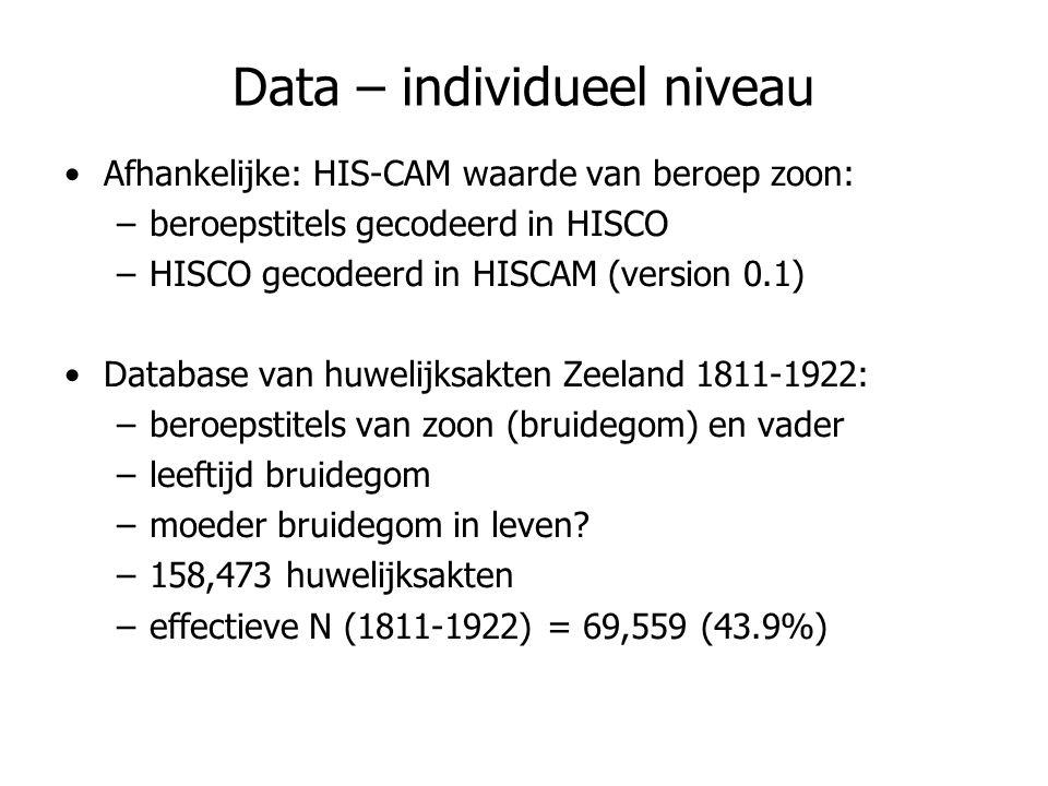 Data – individueel niveau Afhankelijke: HIS-CAM waarde van beroep zoon: –beroepstitels gecodeerd in HISCO –HISCO gecodeerd in HISCAM (version 0.1) Dat