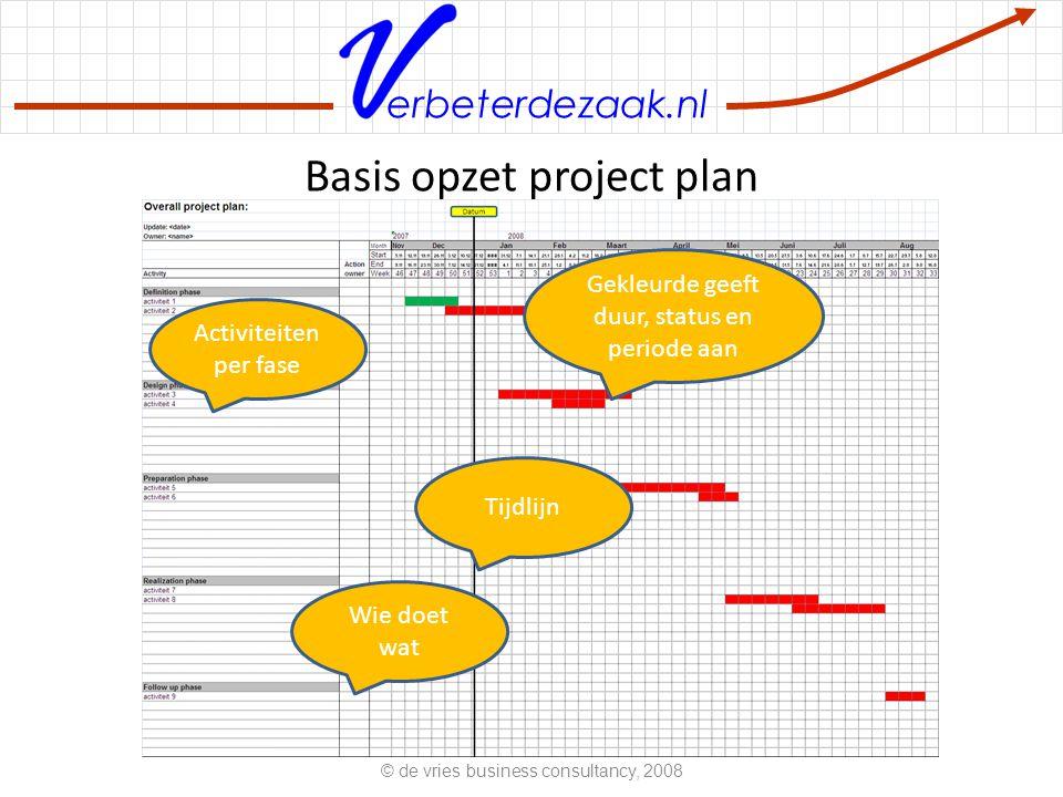 erbeterdezaak.nl Basis opzet project plan © de vries business consultancy, 2008 Activiteiten per fase Tijdlijn Gekleurde geeft duur, status en periode aan Wie doet wat