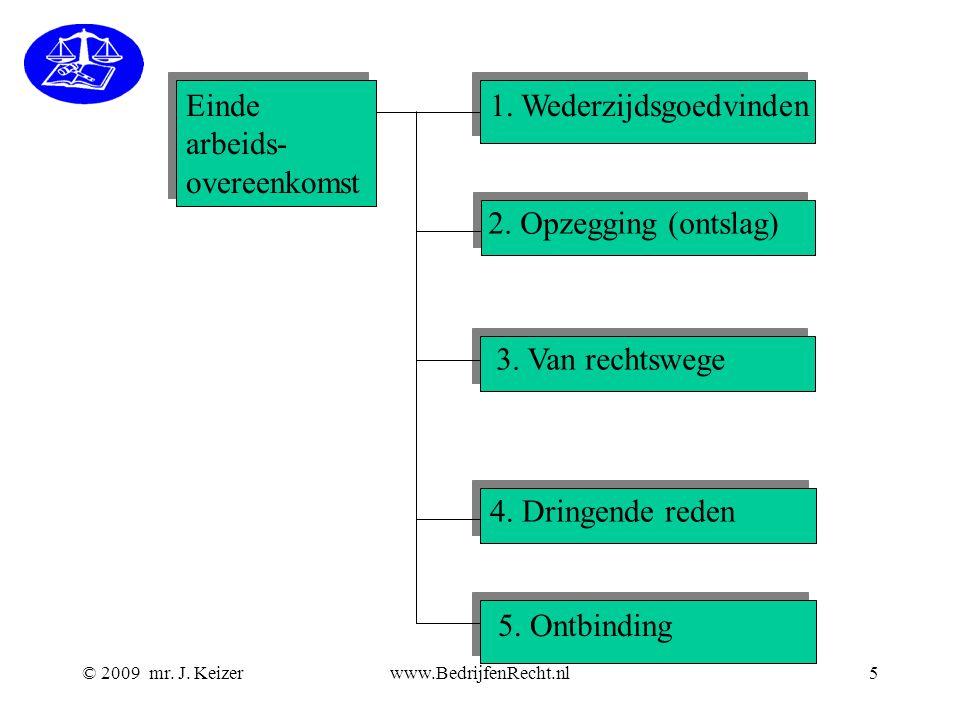 © 2009 mr. J. Keizerwww.BedrijfenRecht.nl5 Einde arbeids- overeenkomst Einde arbeids- overeenkomst 1. Wederzijdsgoedvinden 2. Opzegging (ontslag) 3. V