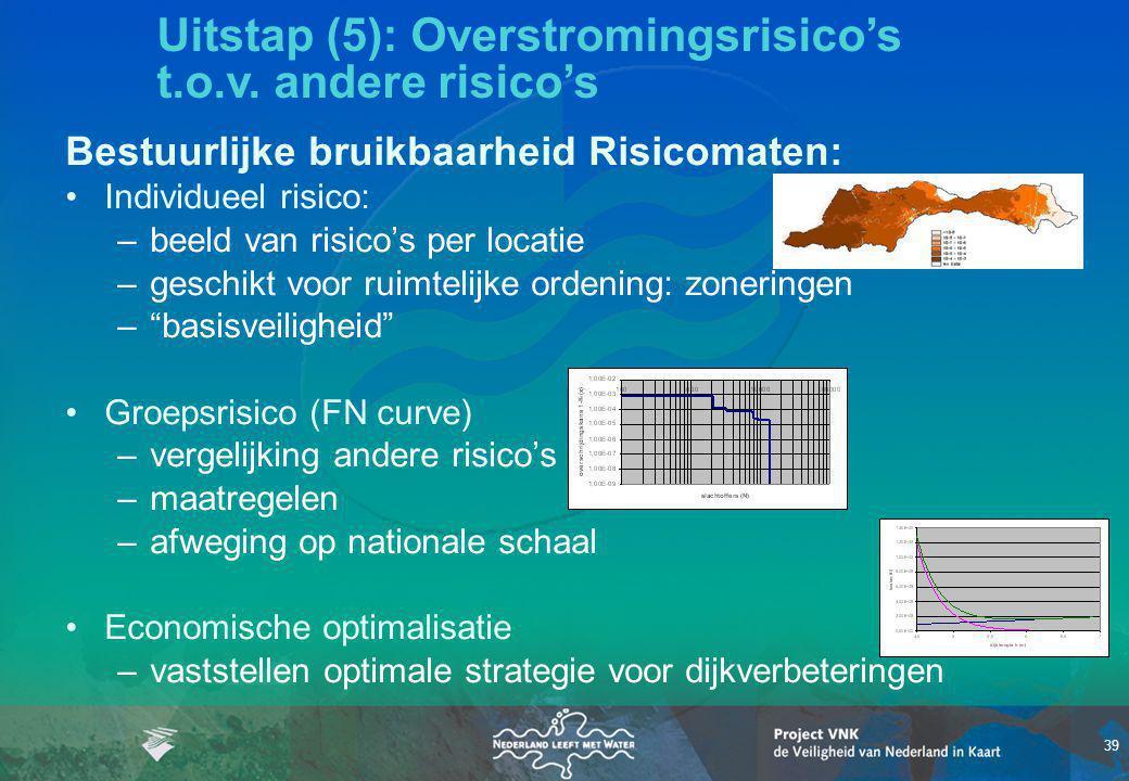 39 Bestuurlijke bruikbaarheid Risicomaten: Individueel risico: –beeld van risico's per locatie –geschikt voor ruimtelijke ordening: zoneringen – basisveiligheid Groepsrisico (FN curve) –vergelijking andere risico's –maatregelen –afweging op nationale schaal Economische optimalisatie –vaststellen optimale strategie voor dijkverbeteringen Uitstap (5): Overstromingsrisico's t.o.v.