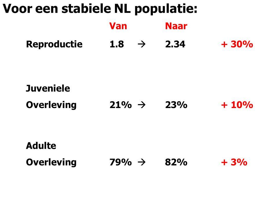 Reproductie1.8  2.34+ 30% Juveniele Overleving21%  23%+ 10% Adulte Overleving79%  82%+ 3% VanNaar Voor een stabiele NL populatie: